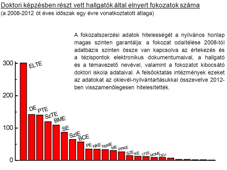 Doktori képzésben részt vett hallgatók által elnyert fokozatok száma