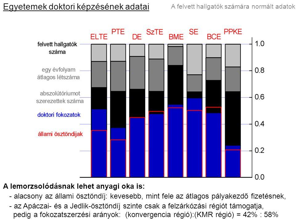 A felvett hallgatók számára normált adatok