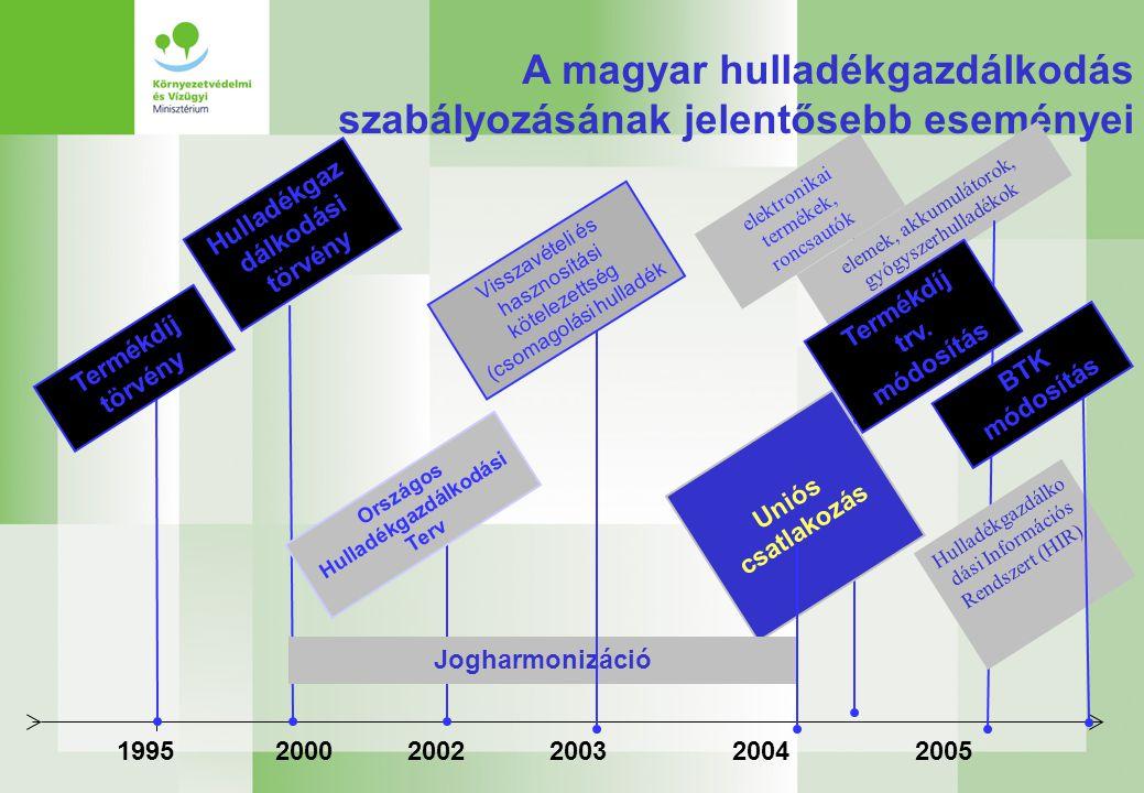 A magyar hulladékgazdálkodás szabályozásának jelentősebb eseményei