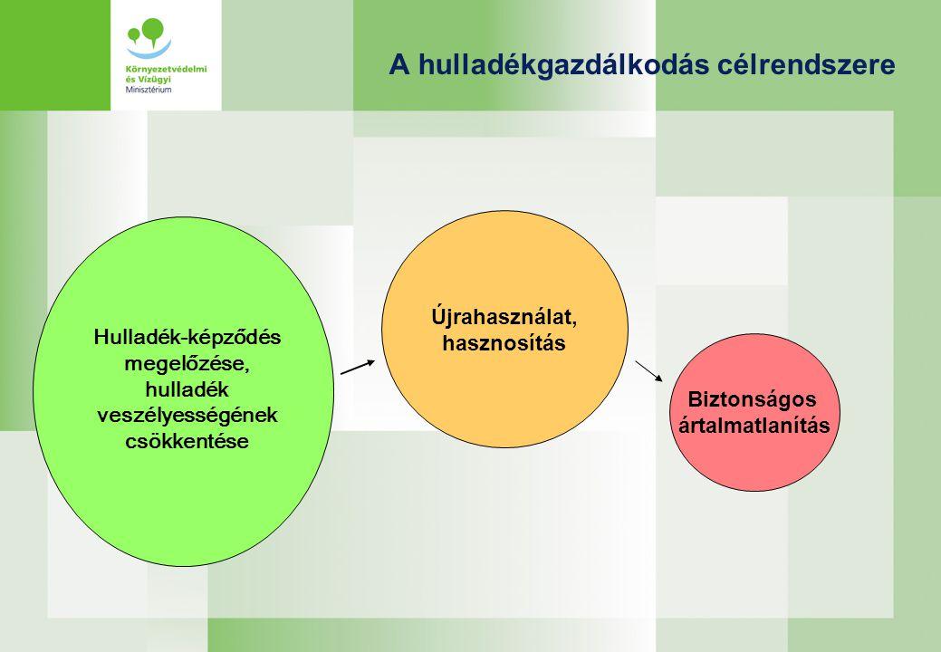 A hulladékgazdálkodás célrendszere