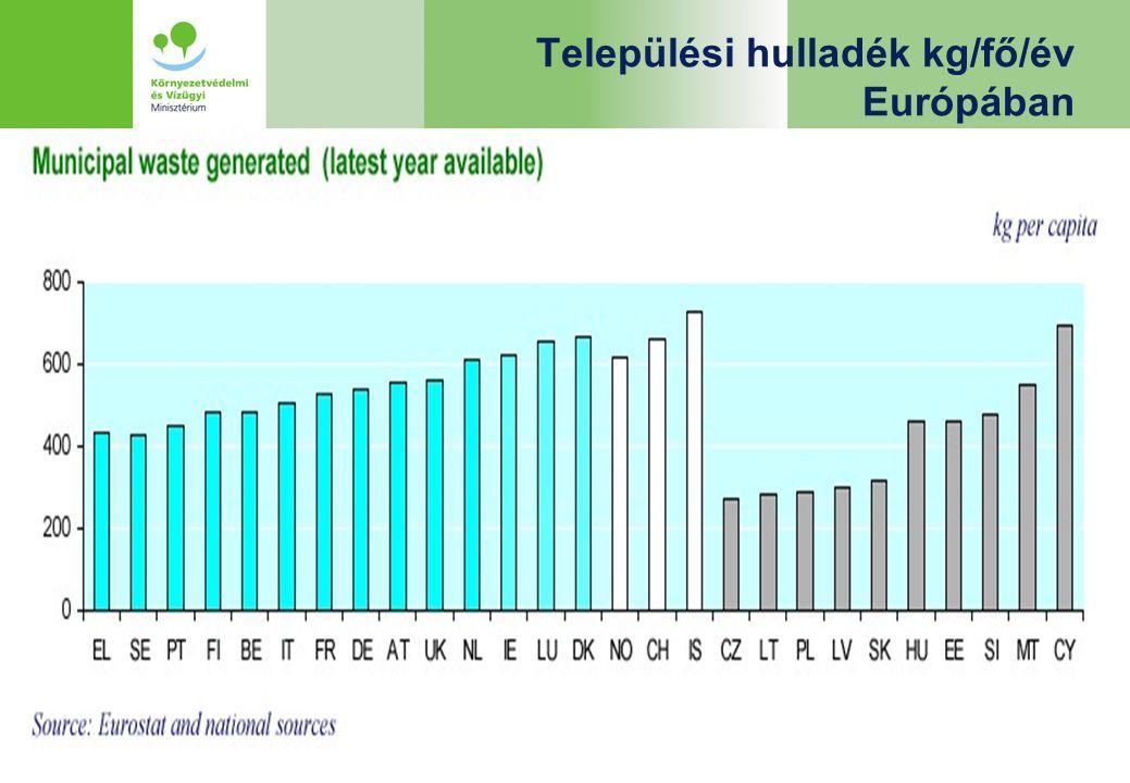 Települési hulladék kg/fő/év Európában