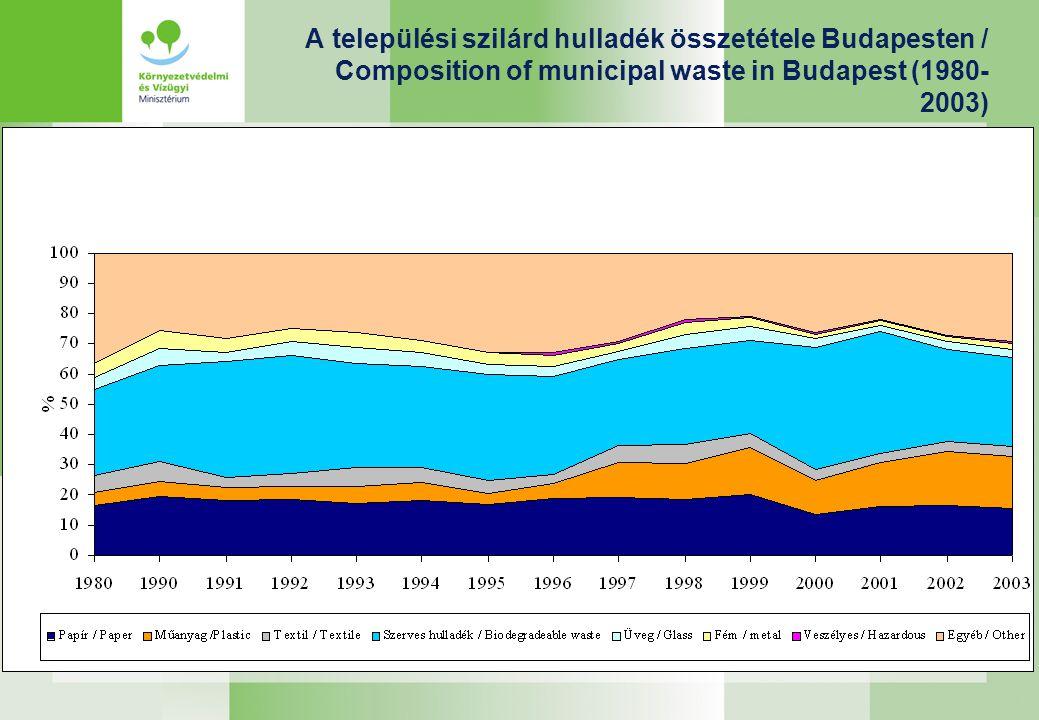 A települési szilárd hulladék összetétele Budapesten / Composition of municipal waste in Budapest (1980-2003)