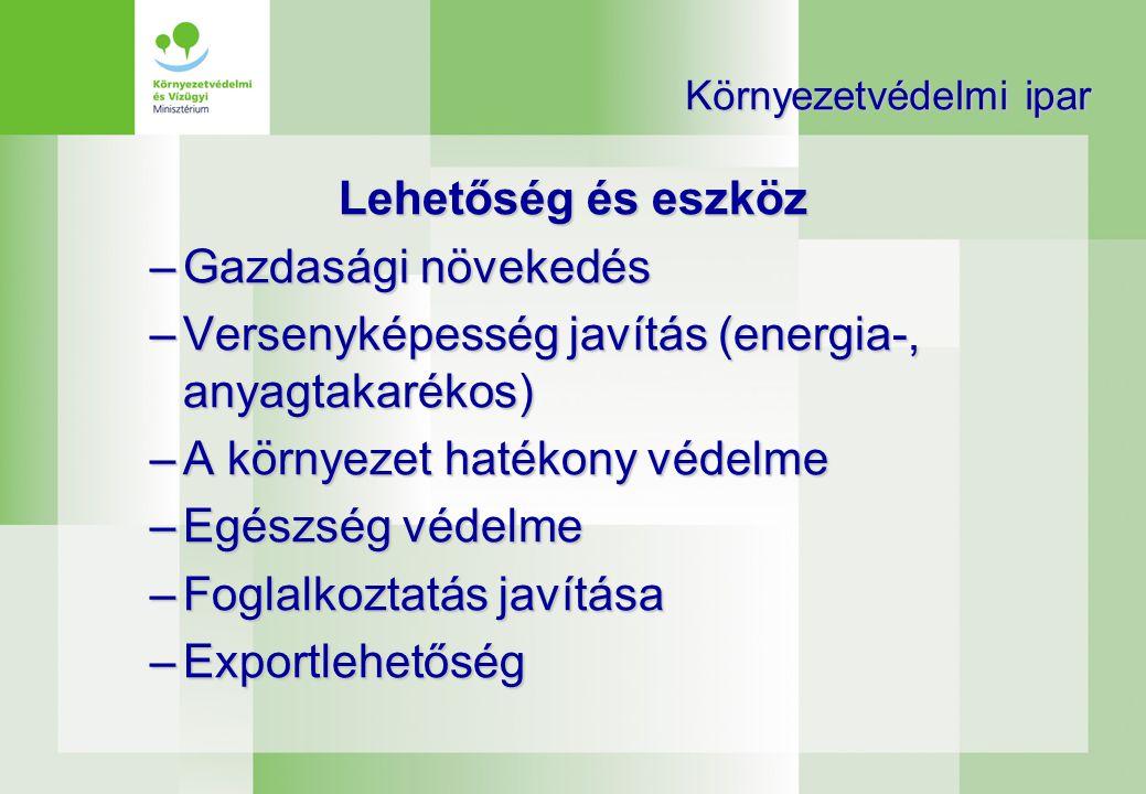Környezetvédelmi ipar