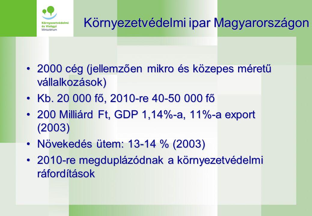 Környezetvédelmi ipar Magyarországon