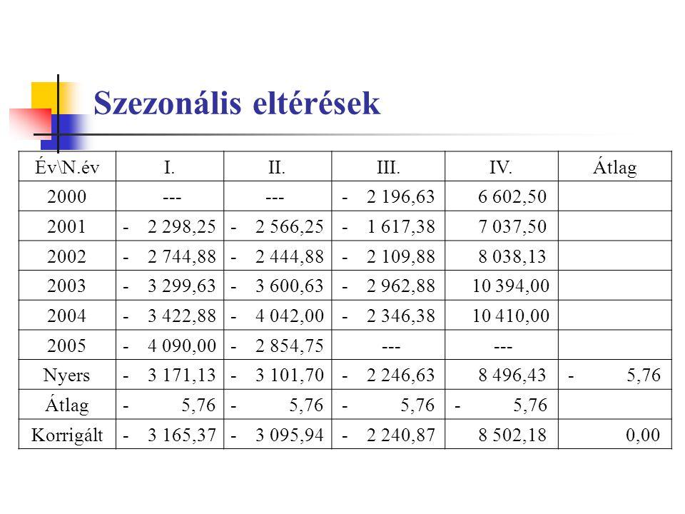 Szezonális eltérések Év\N.év I. II. III. IV. Átlag 2000 --- ---