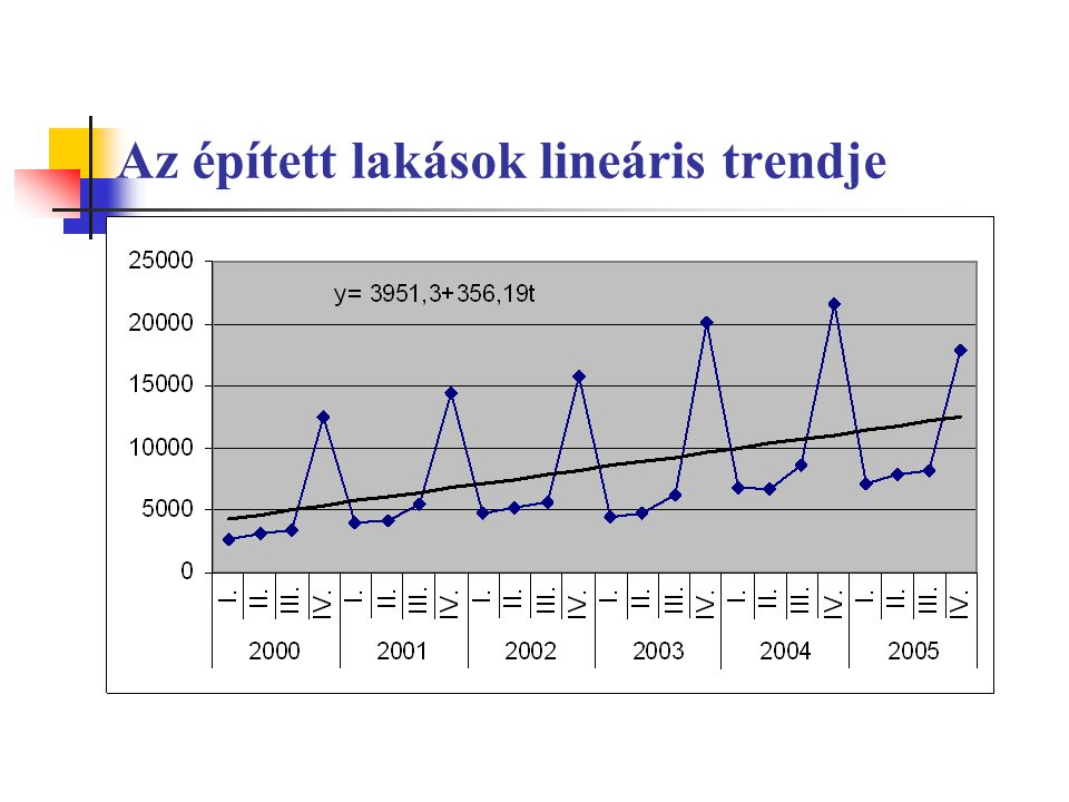 Az épített lakások lineáris trendje