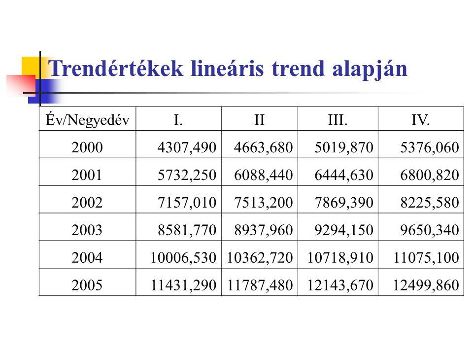 Trendértékek lineáris trend alapján