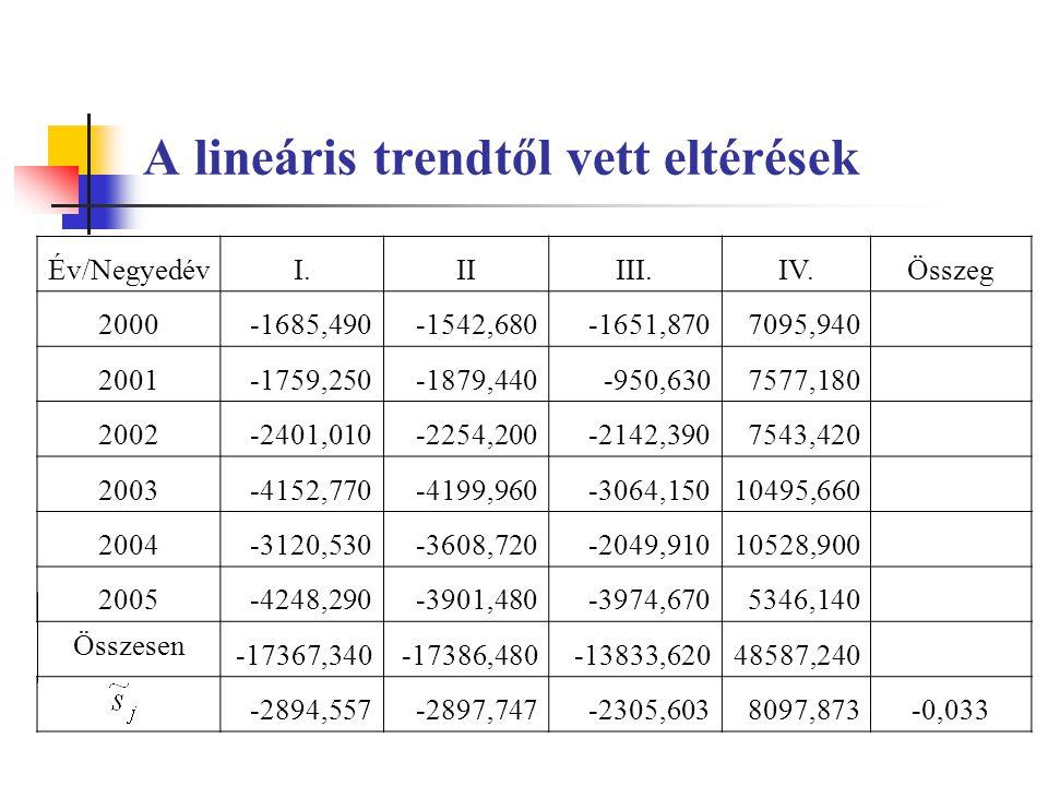 A lineáris trendtől vett eltérések