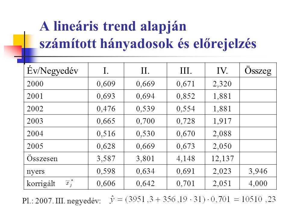 A lineáris trend alapján számított hányadosok és előrejelzés