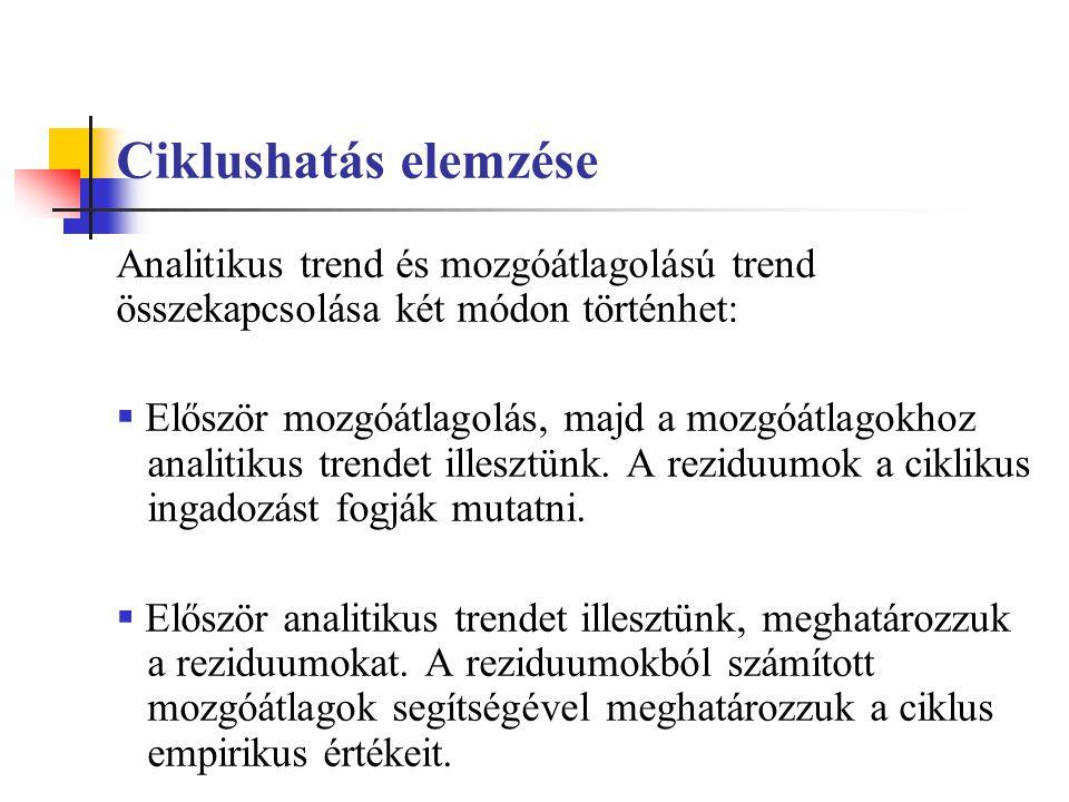 Ciklushatás elemzése Analitikus trend és mozgóátlagolású trend összekapcsolása két módon történhet: