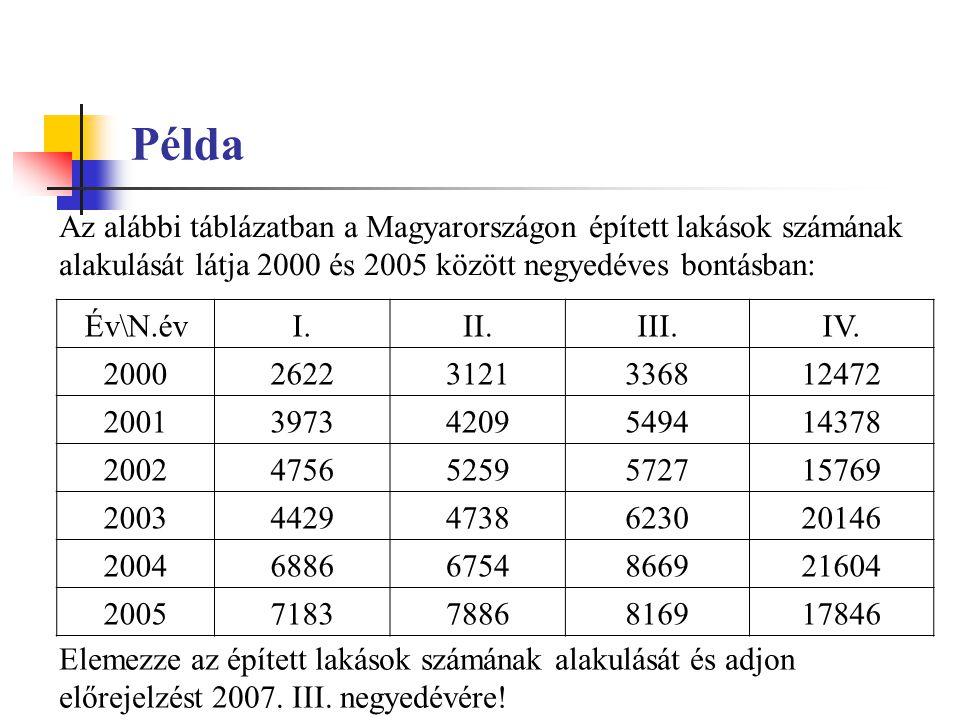 Példa Az alábbi táblázatban a Magyarországon épített lakások számának alakulását látja 2000 és 2005 között negyedéves bontásban:
