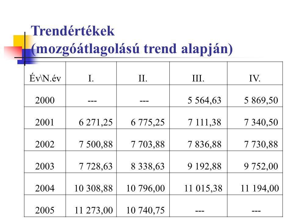Trendértékek (mozgóátlagolású trend alapján)
