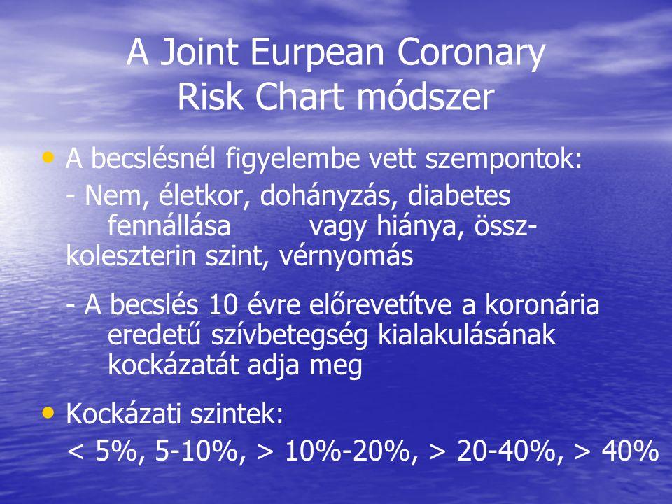 A Joint Eurpean Coronary Risk Chart módszer