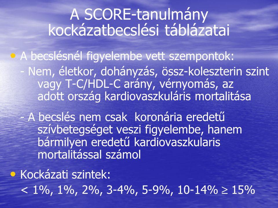 A SCORE-tanulmány kockázatbecslési táblázatai