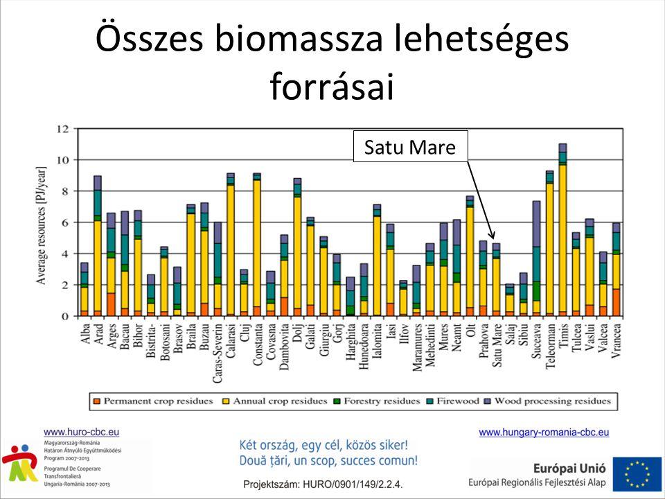 Összes biomassza lehetséges forrásai