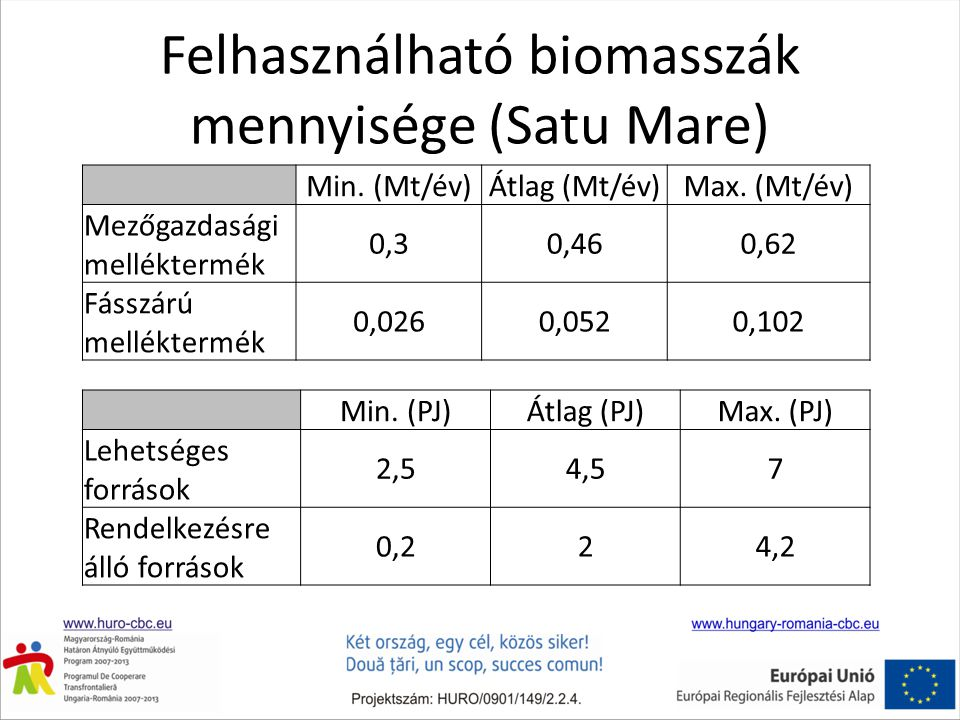 Felhasználható biomasszák mennyisége (Satu Mare)