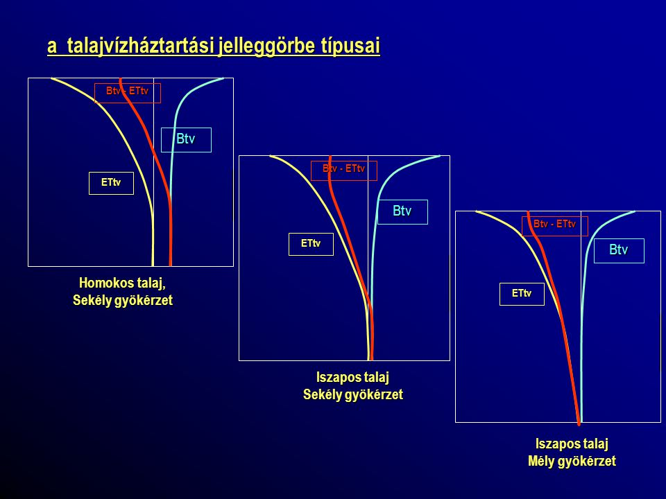 a talajvízháztartási jelleggörbe típusai
