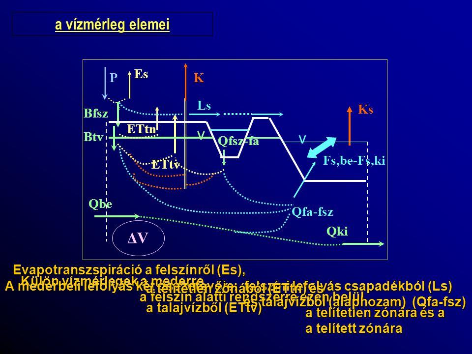 a vízmérleg elemei v v ΔV Es K P Ls Ks Bfsz ETtn ETtv Btv Qfsz-fa