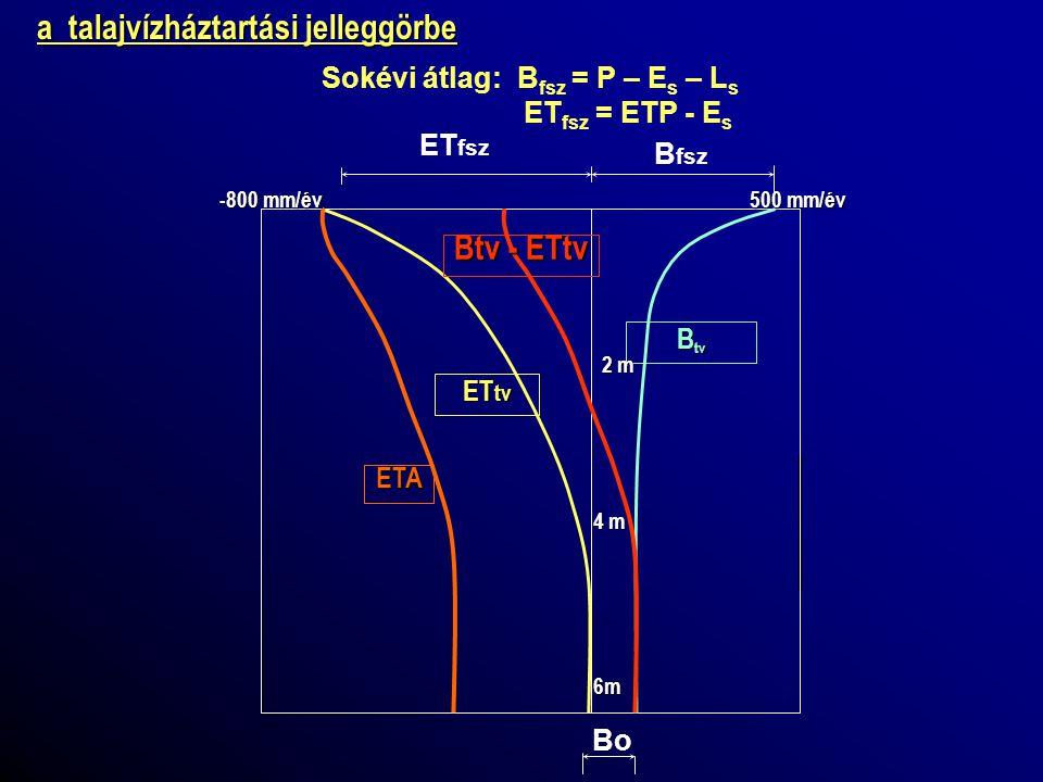 Sokévi átlag: Bfsz = P – Es – Ls