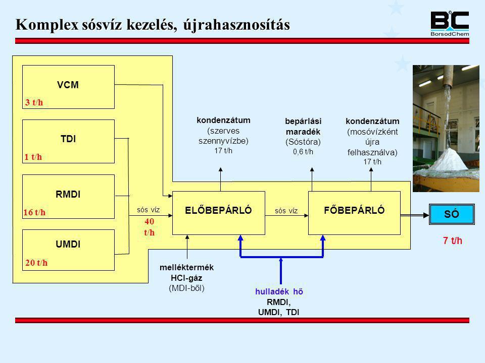 Komplex sósvíz kezelés, újrahasznosítás
