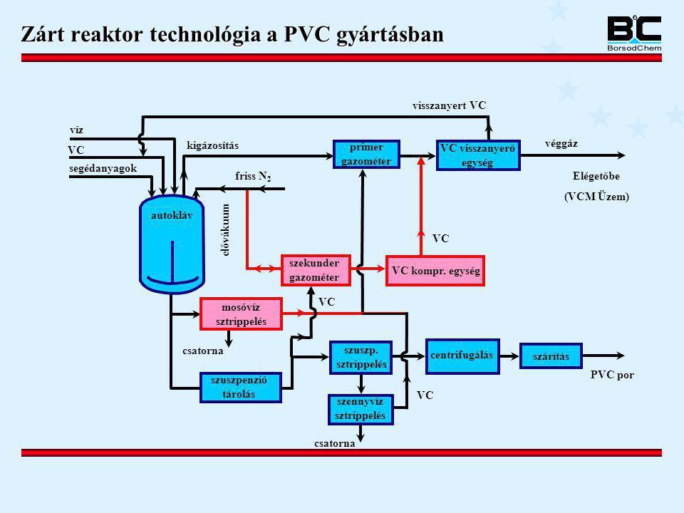 Zárt reaktor technológia a PVC gyártásban