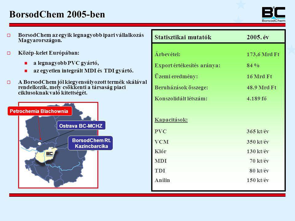 Petrochemia Blachownia BorsodChem Rt. Kazincbarcika
