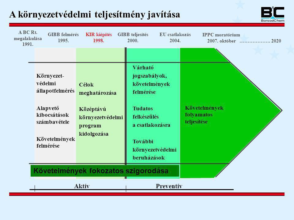 A környezetvédelmi teljesítmény javítása