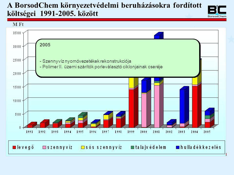 A BorsodChem környezetvédelmi beruházásokra fordított költségei 1991-2005. között