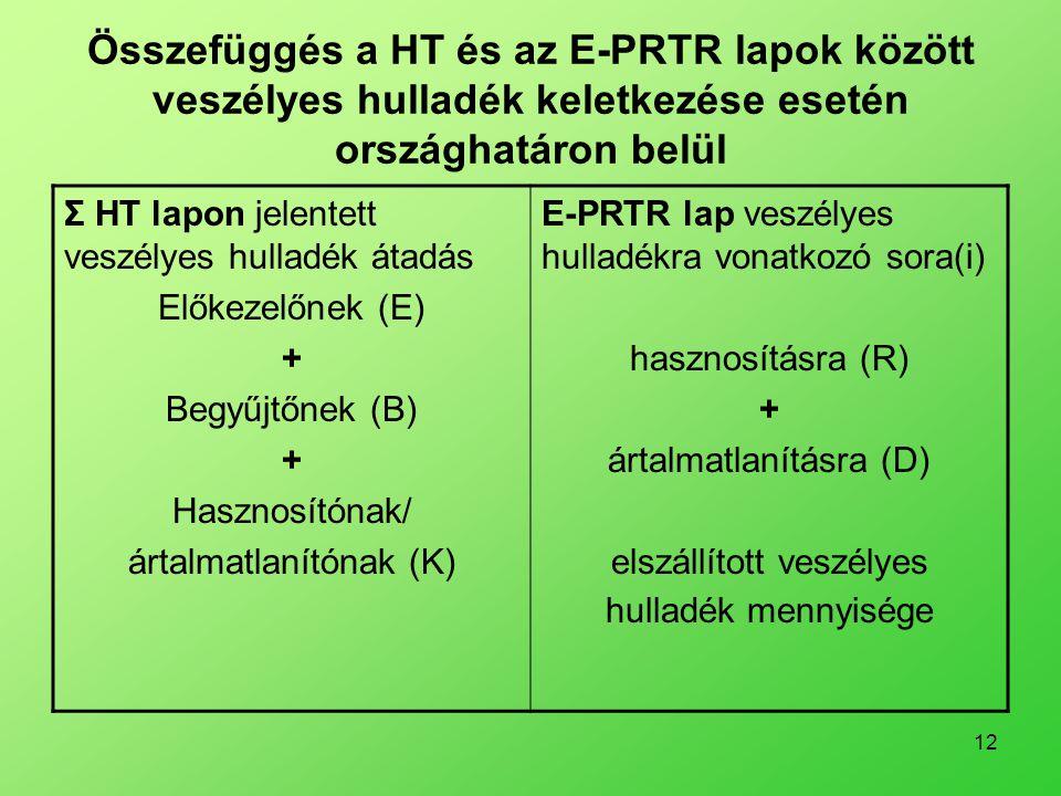 Összefüggés a HT és az E-PRTR lapok között veszélyes hulladék keletkezése esetén országhatáron belül