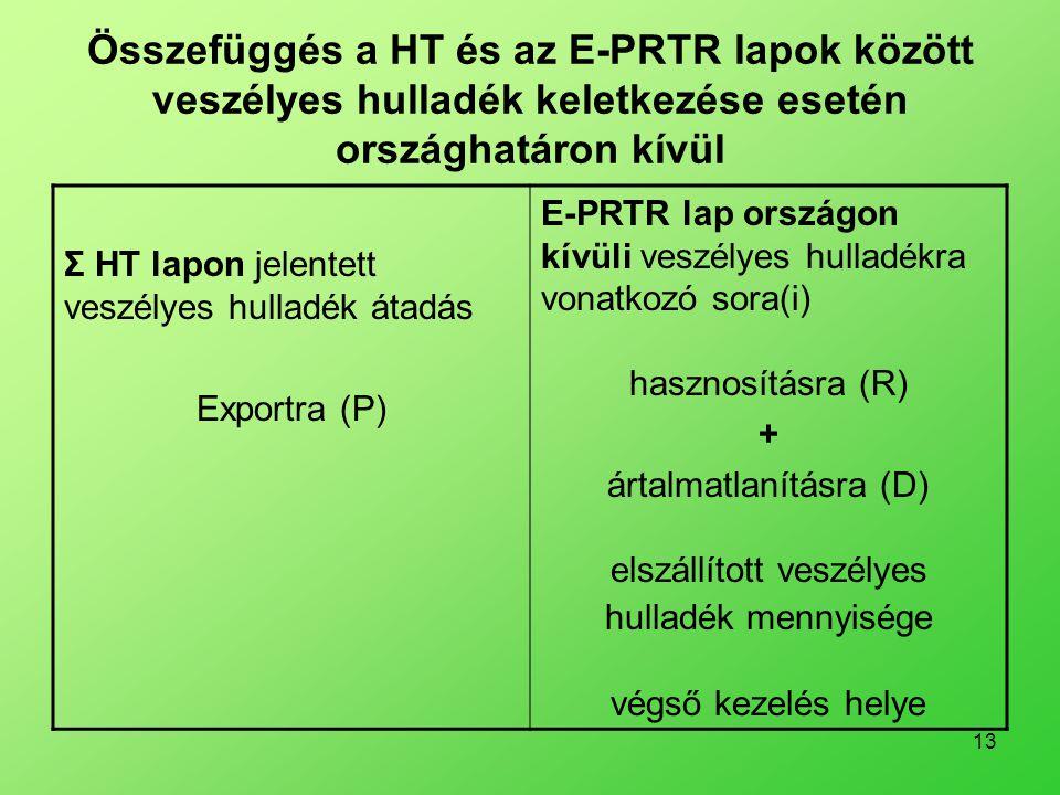 Összefüggés a HT és az E-PRTR lapok között veszélyes hulladék keletkezése esetén országhatáron kívül