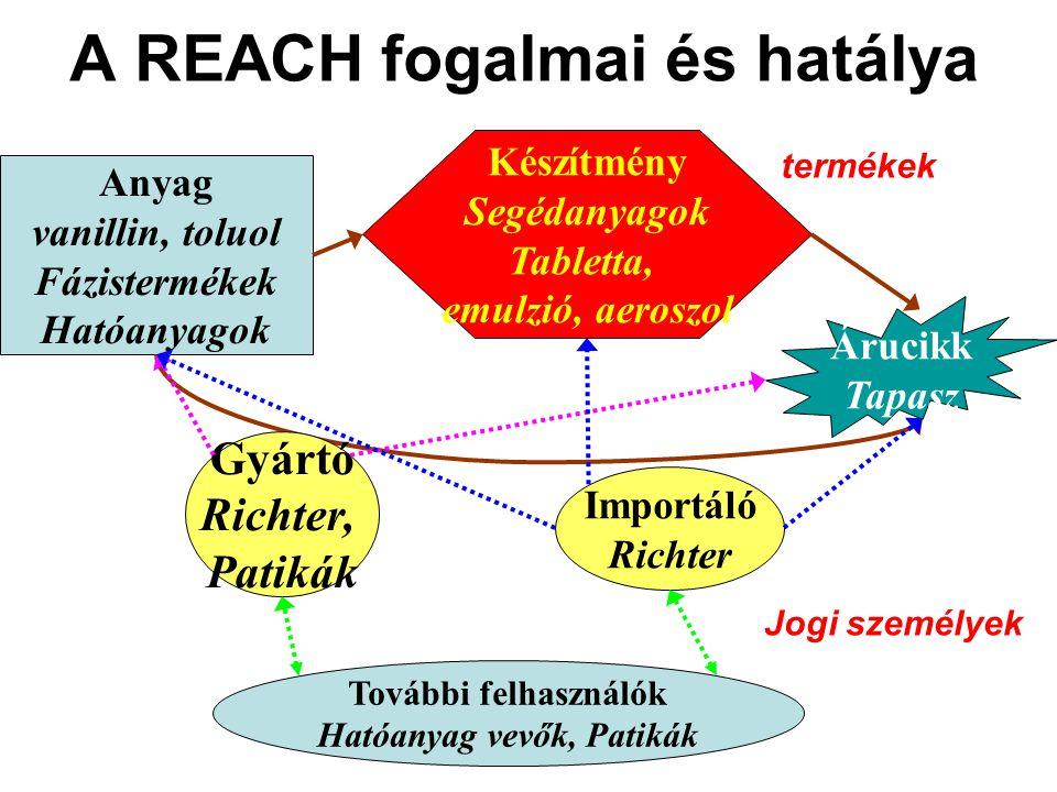 A REACH fogalmai és hatálya