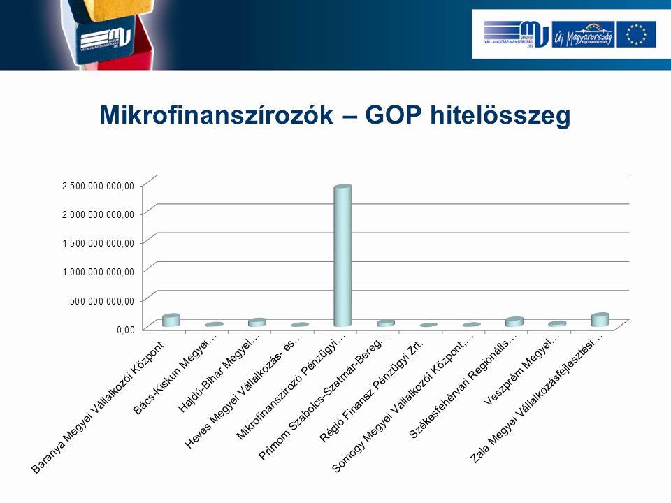 Mikrofinanszírozók – GOP hitelösszeg