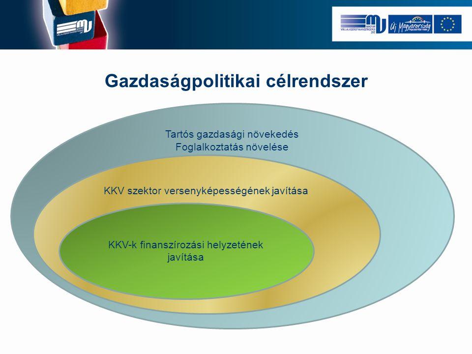 Gazdaságpolitikai célrendszer