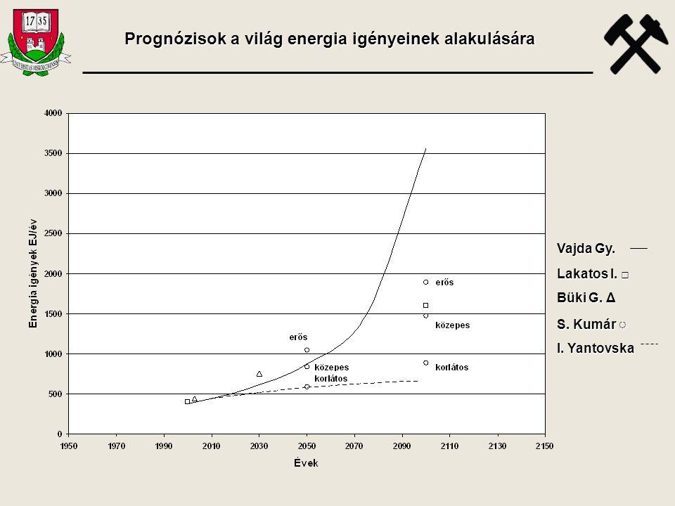 Prognózisok a világ energia igényeinek alakulására