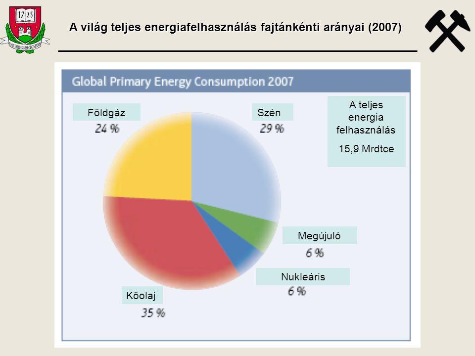 A világ teljes energiafelhasználás fajtánkénti arányai (2007)