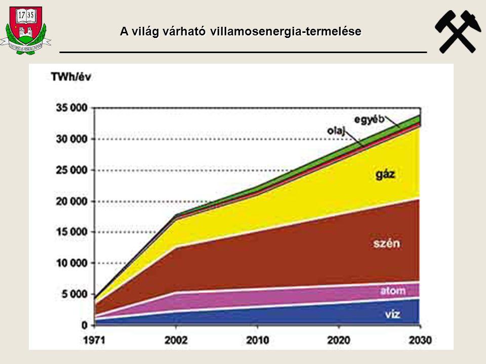 A világ várható villamosenergia-termelése