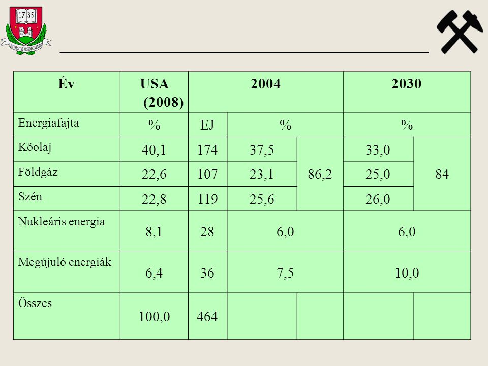 Év USA (2008) 2004. 2030. Energiafajta. % EJ. Kőolaj. 40,1. 174. 37,5. 86,2. 33,0. 84. Földgáz.