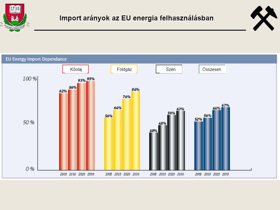 Import arányok az EU energia felhasználásban