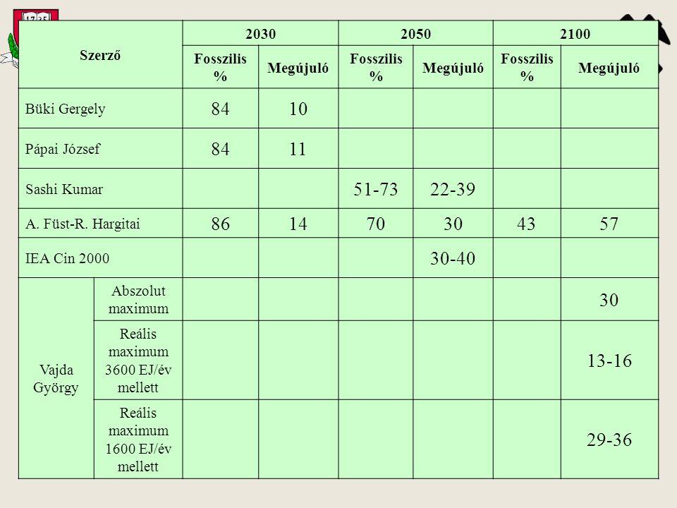 Szerző 2030. 2050. 2100. Fosszilis % Megújuló. Büki Gergely. 84. 10. Pápai József. 11. Sashi Kumar.