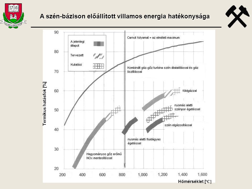 A szén-bázison előállított villamos energia hatékonysága