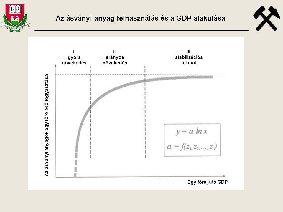 Az ásványi anyag felhasználás és a GDP alakulása stabilizációs állapot