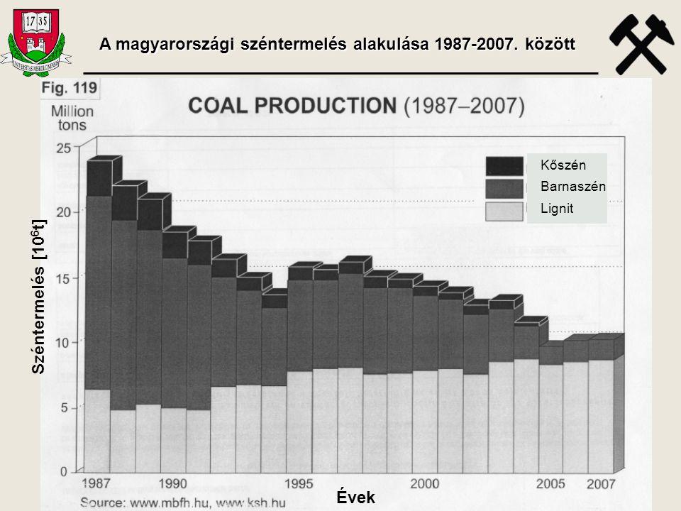 A magyarországi széntermelés alakulása 1987-2007. között