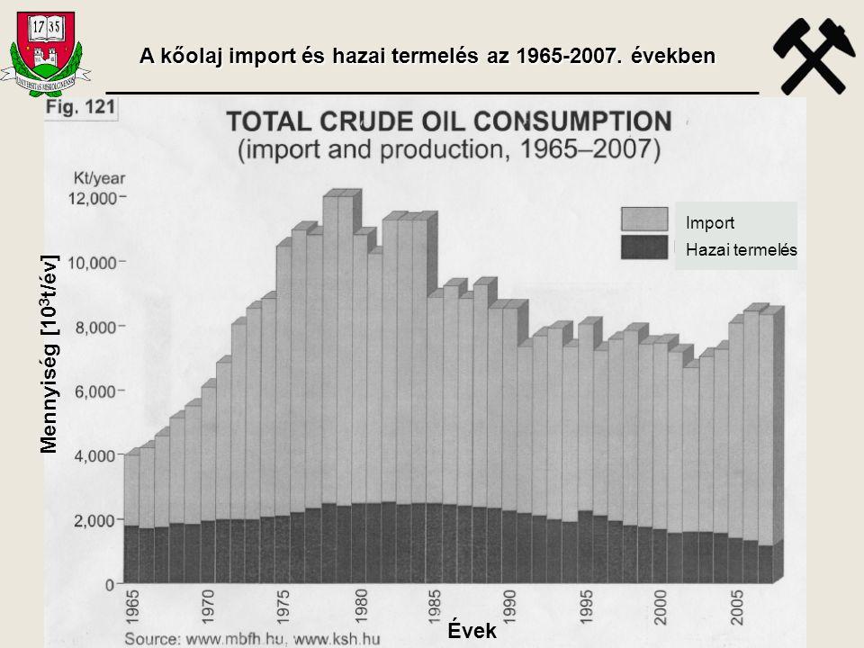A kőolaj import és hazai termelés az 1965-2007. években