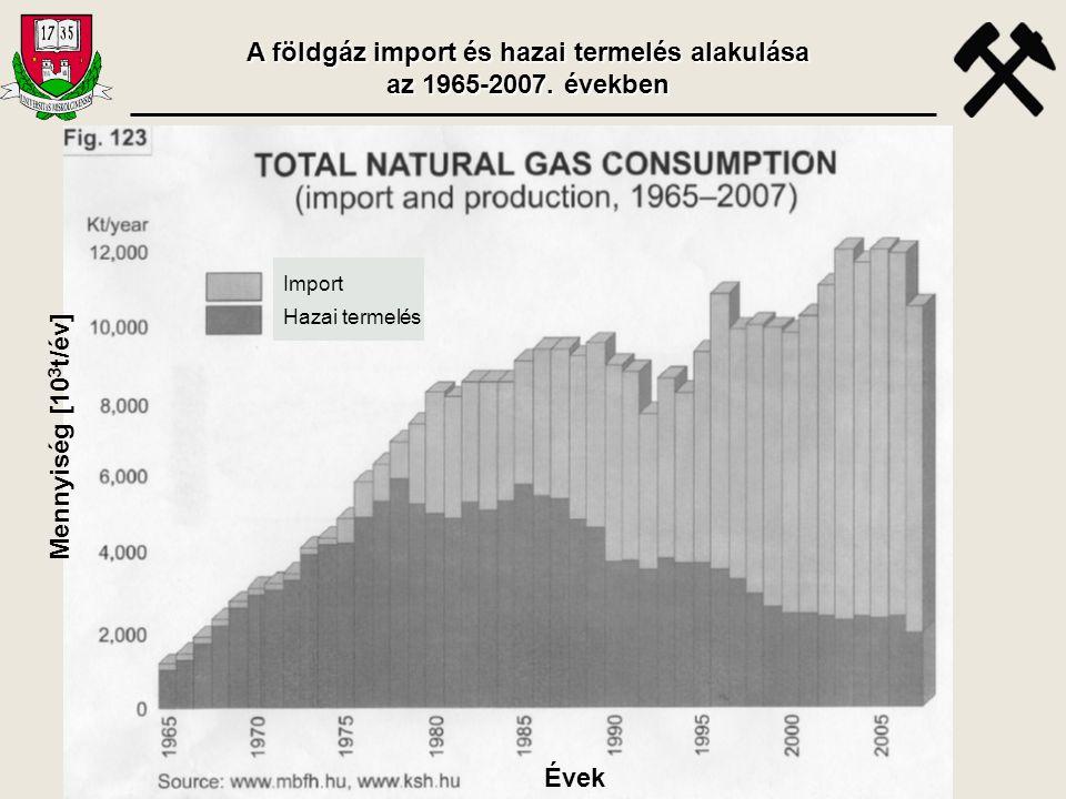 A földgáz import és hazai termelés alakulása az 1965-2007. években
