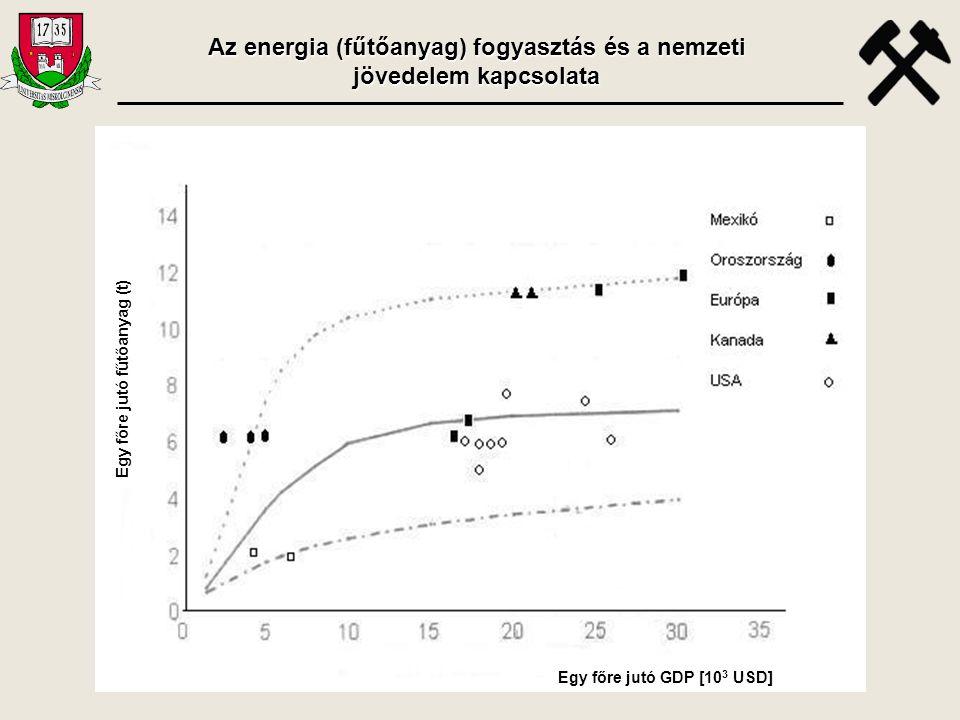 Az energia (fűtőanyag) fogyasztás és a nemzeti jövedelem kapcsolata