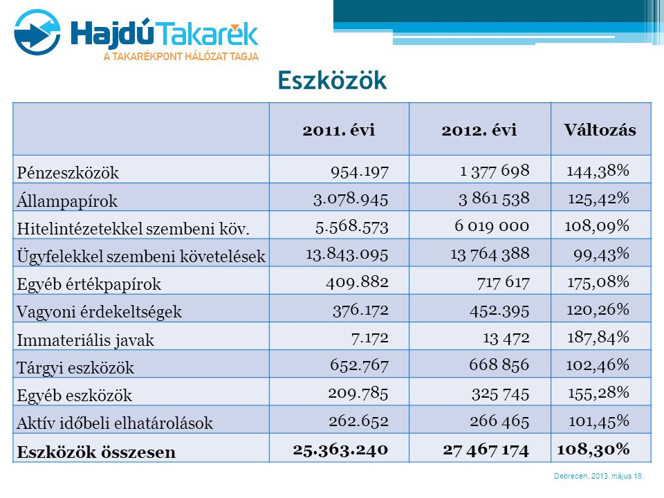 Eszközök 2011. évi 2012. évi Változás Pénzeszközök 954.197 1 377 698