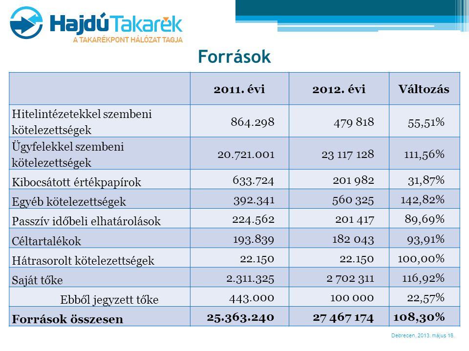 Források 2011. évi 2012. évi Változás