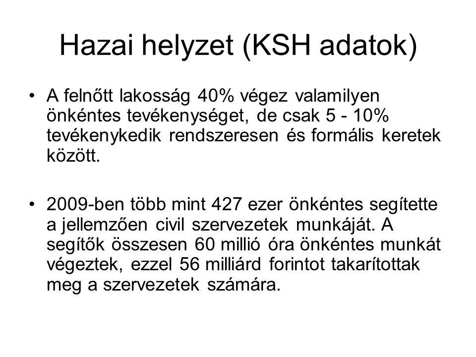 Hazai helyzet (KSH adatok)