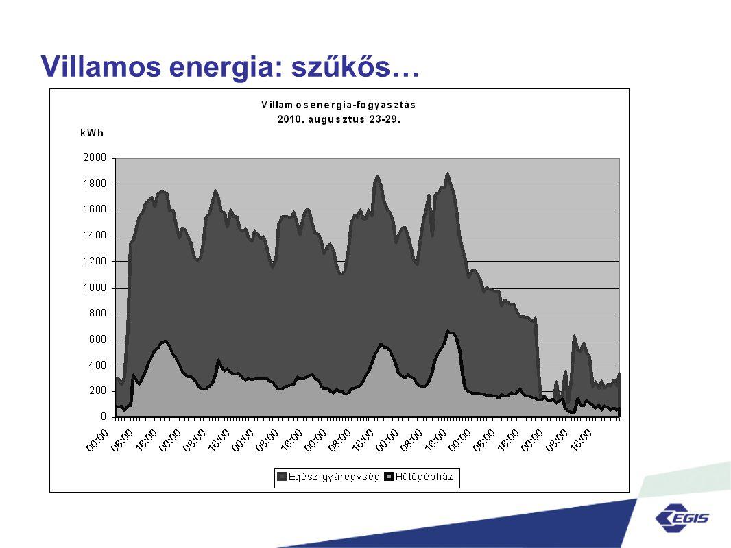 Villamos energia: szűkős…