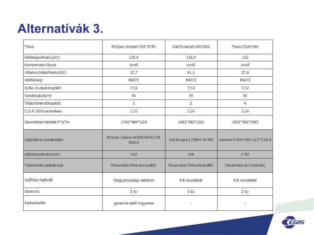 Alternatívák 3. Magyarországi raktárról 4-8 munkahét 6-8 munkahét 2 év